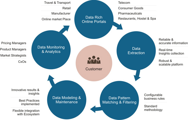 improving the quality of marketing intelligence Improving a market & competitive intelligence function someone in your organization decided to start a market & competitive intelligence or market analysis function to improve market oriented decisions.