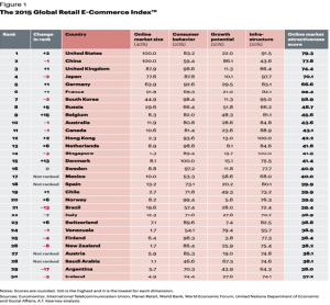2015 Global Retail eCommerce Index